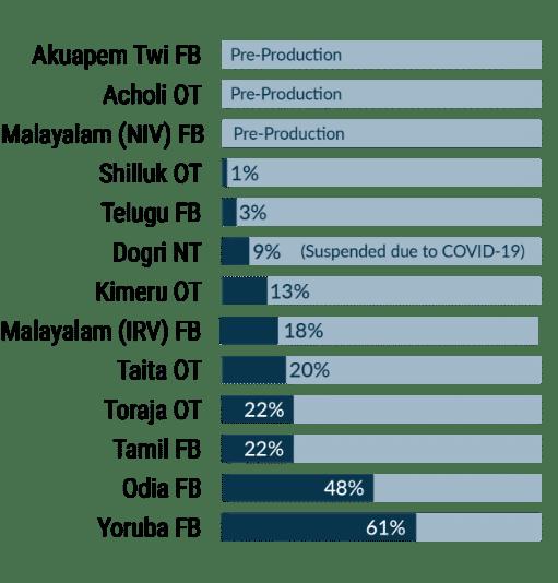February 2021 Production List